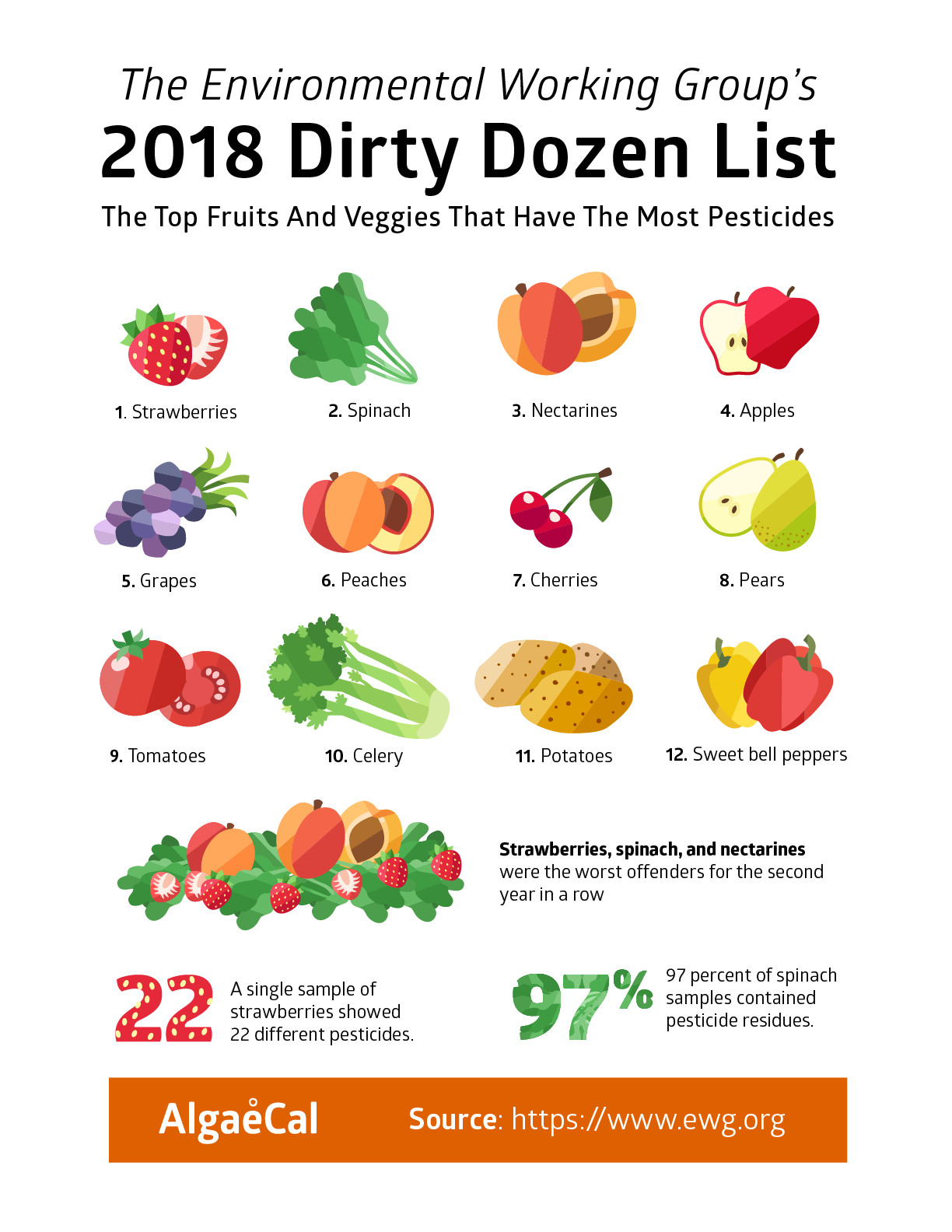 the dirty dozen foods organic food to buy or not to buy oh my goodness 31322